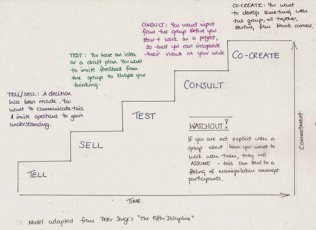 senge test Collaboration: the art of co creation · Meeting Magic senge test