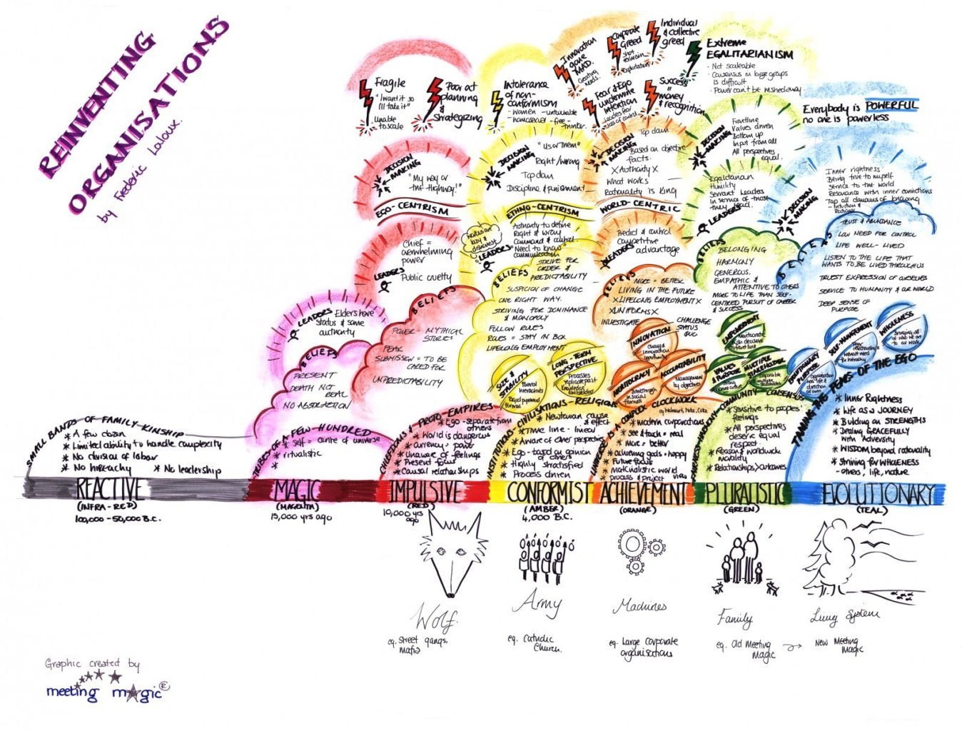 A visual summary of Reinventing Organizations by Frederic Laloux.